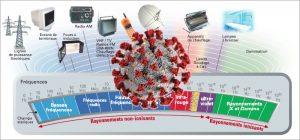Virus et ondes électromagnétiques